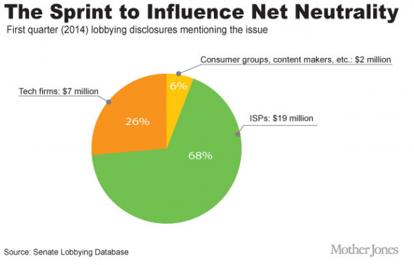 influencing net neutrality