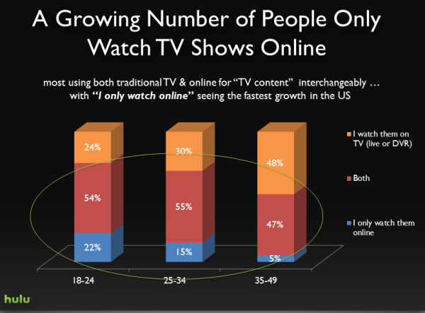 hulu graph of tv online and demand 2015