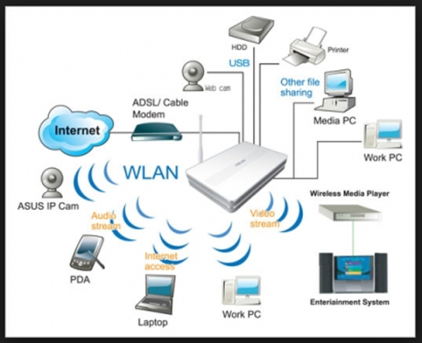 internet router functions 2015