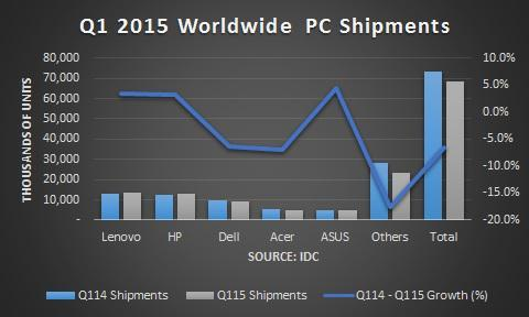 2015 first quarter pc sales slump windows 10 2015