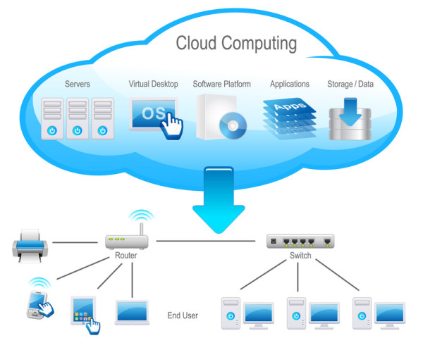 Cloud Computing in action images 2015