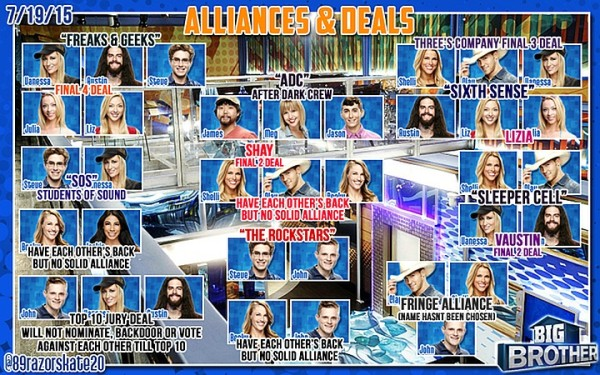 big brother latest alliances deals 2015