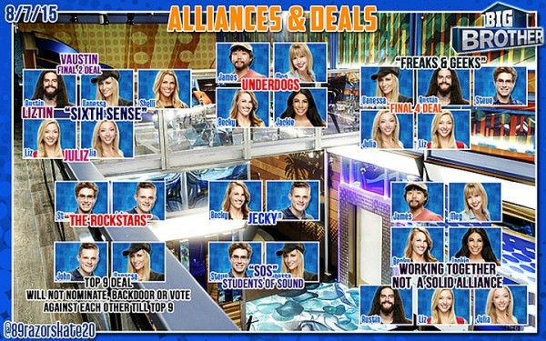 big brother 1720 alliances chart 2015