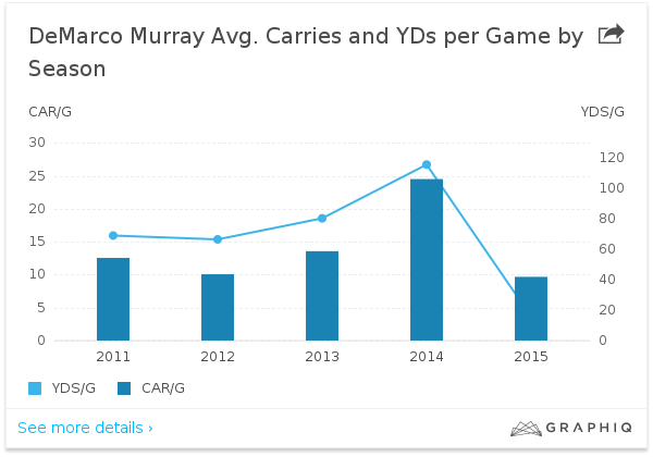 demarco murray carries