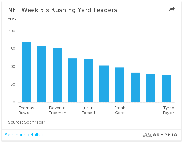 nfl week 5 rushing leader 2015 images