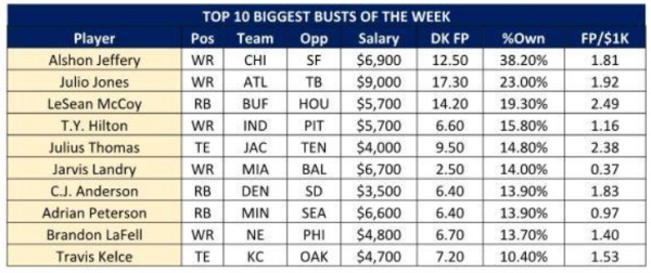 draftkings biggest busts 2015 nfl images