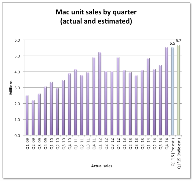 apple mac sales estimated chart 2015