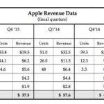 apple revenue data iphone ipad and mac chart images 2015