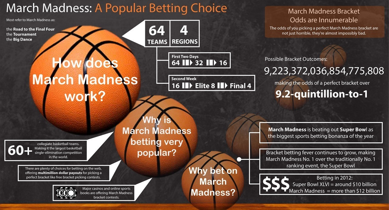 university of kentucky could make money for march madness 2015