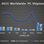 2015 first quarter pc sales slump windows 10 2015