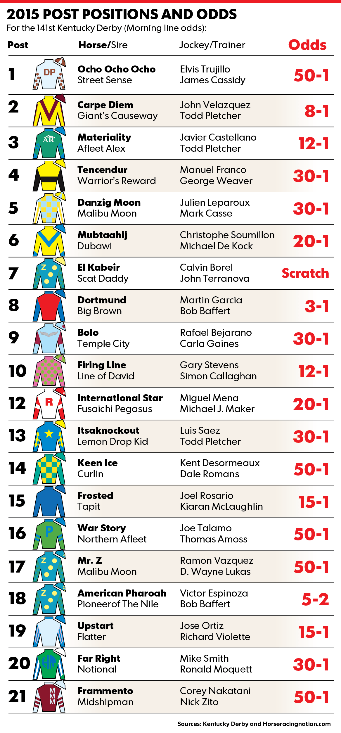 kentucky derby pole and odds 2015