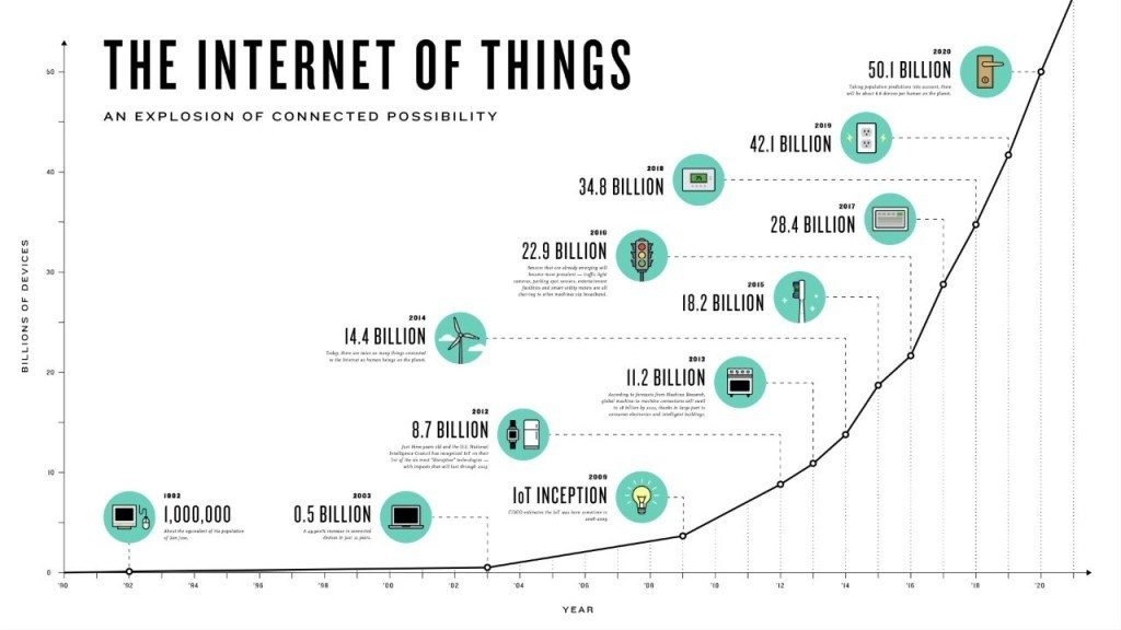 internet of things meets big data iot 2015