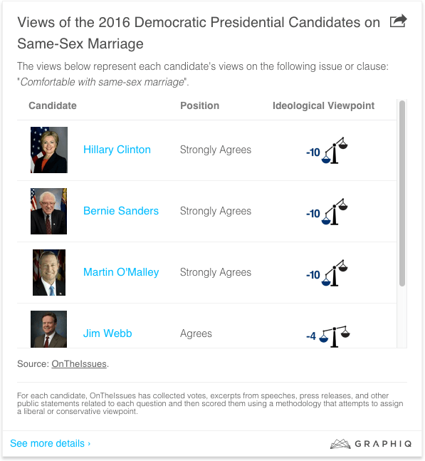 2016 presidential candidates on same sex marriage