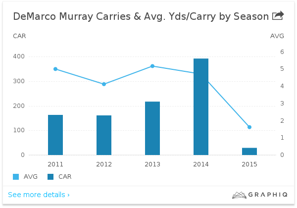 downhill for demarco murray and eagles nfl 2015 images