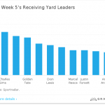 nfl week 5 receiving yard leaders 2015 images