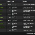 Million-winner lineup draftkings movie tv tech geeks