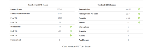 cam newton vs tom brady nfl 2015 stats