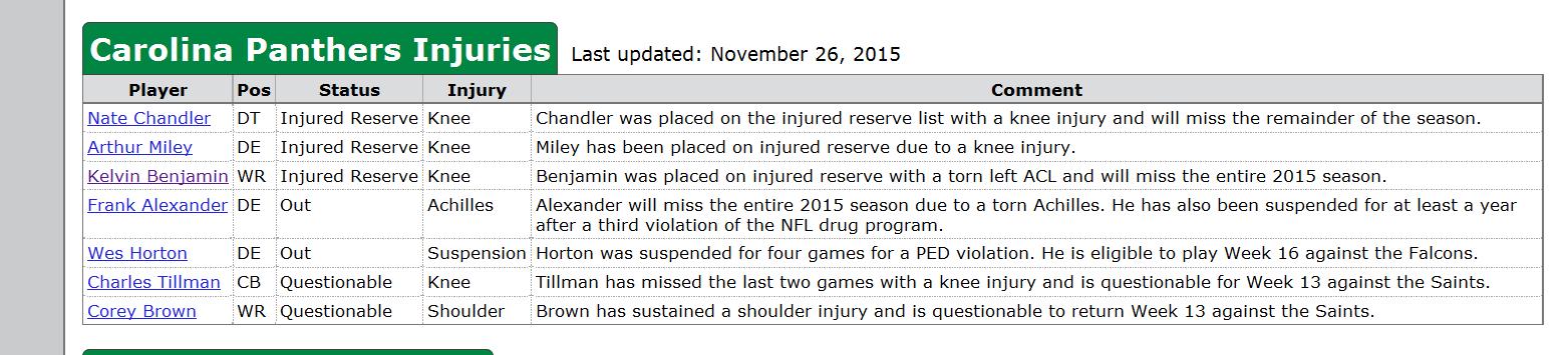 carolina panthers 2015 nfl injury report 2015