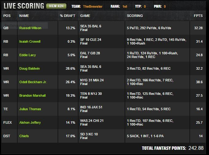 draftkings weekly report russell wilson pays off 2015 images