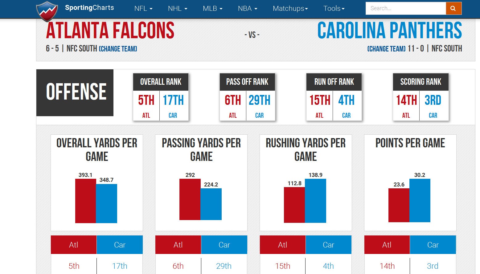falcons vs panthers charts 2015 movie tv tech geeks