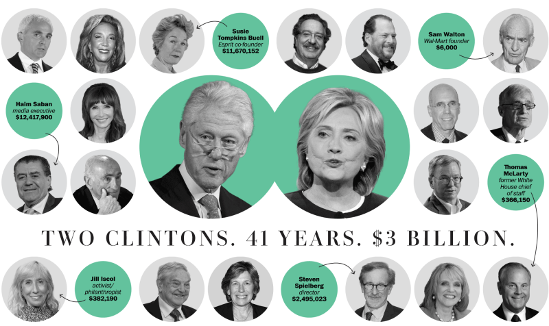 clinton contributors political