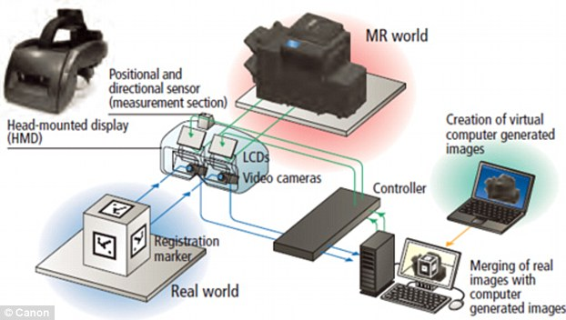 virtual reality headgear workings
