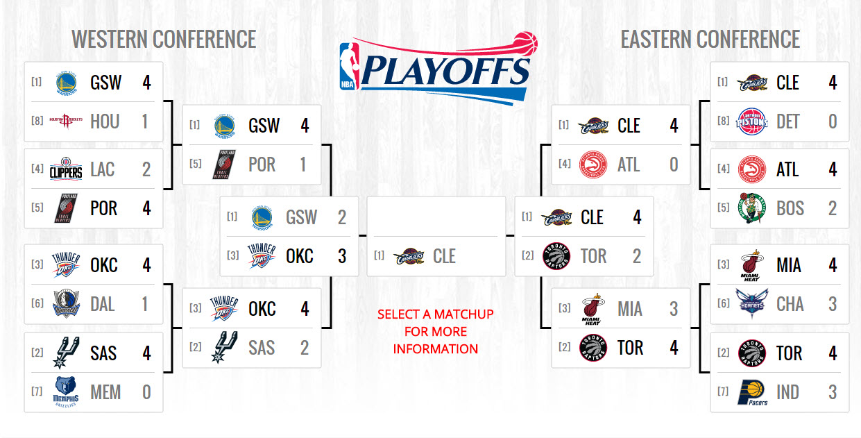 toronto raptors out of nba playoffs 2016