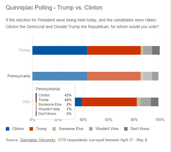 donald trump vs hillary clinton poll 2016
