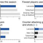leicester city injury breakdown