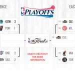 nba playoffs board 5 10 2016