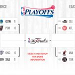 nba playoffs standings 5 1 2016 images