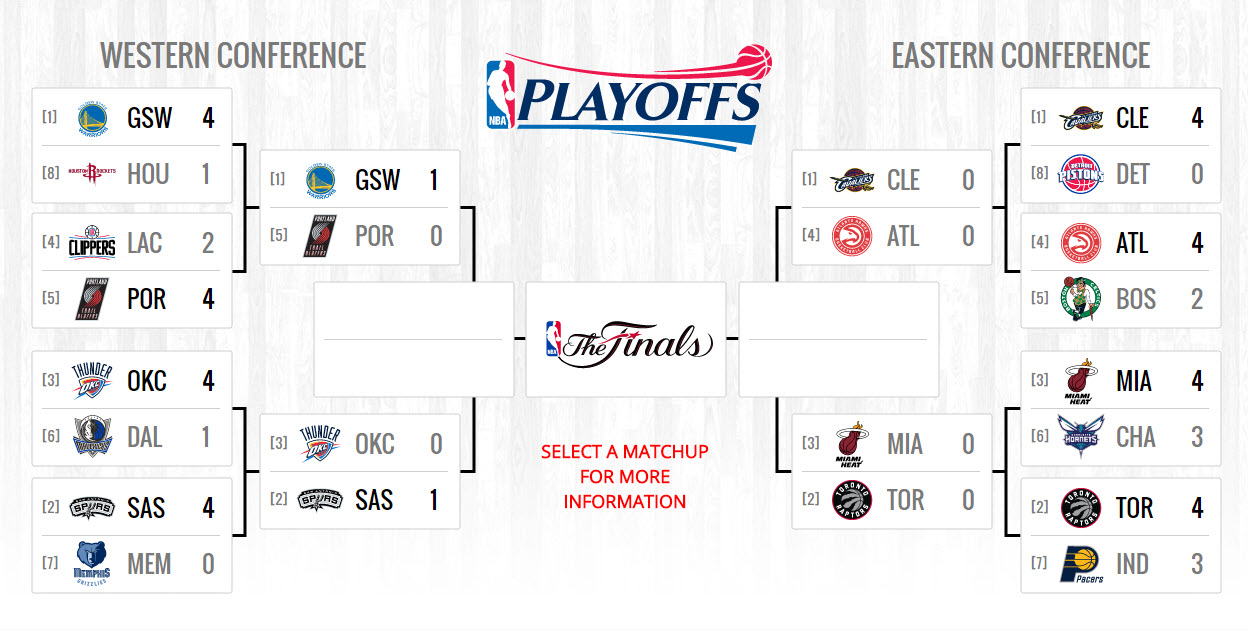 nba playoffs standings...