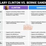 clinton vs benie on issues 2016
