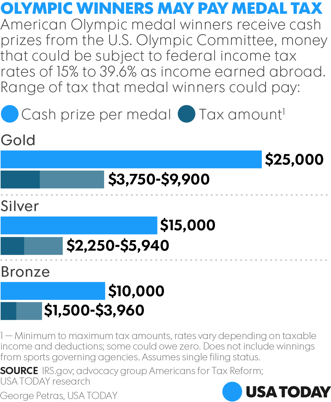 tax breakdown bill for medal olympics