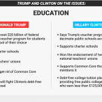 donald trump hillary clinton on education