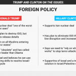 hillary clinton donald trump foreign