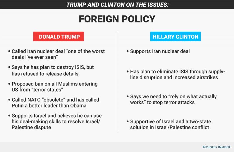 hillary clinton donald trump foreign