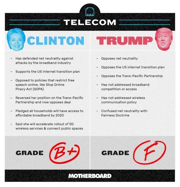 hillary clinton donald trump on net neutrality