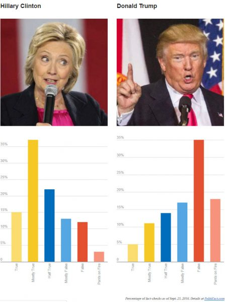 hillary clinton vs donald trump facts