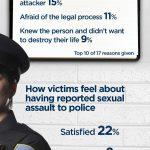 womens sexual assault infogram