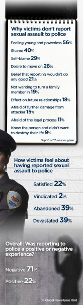 womens sexual assault infogram