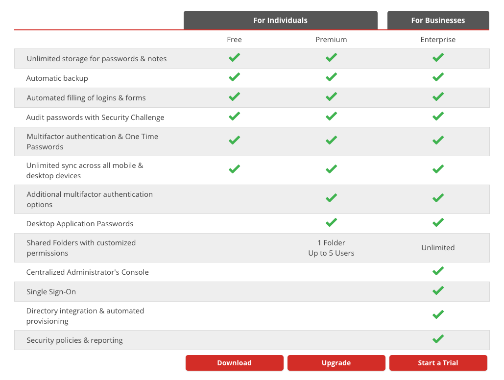 lastpass comparable accounts