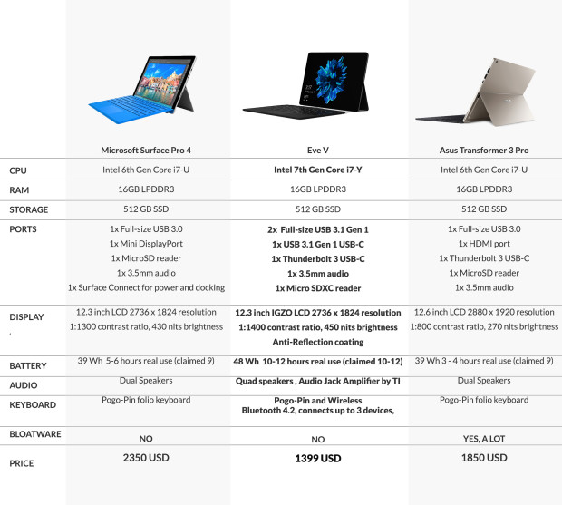 comparing eve 5 to other tablets microsoft apple