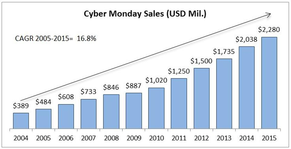 cyber monday 2016 sales projection