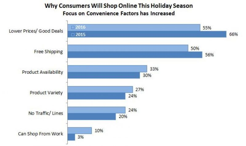 cyber monday online shopping graph