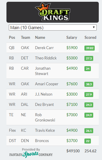 draft kings nfl week 8 winning lineup
