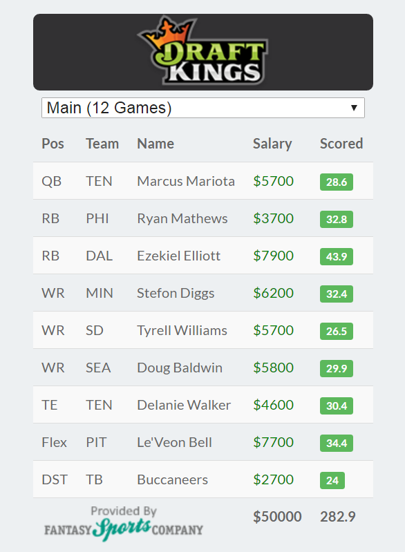 DraftKings Perfect Lineup for Week 10 NFL ezekiel elliott big winner 2016 images