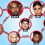 kardashian connections