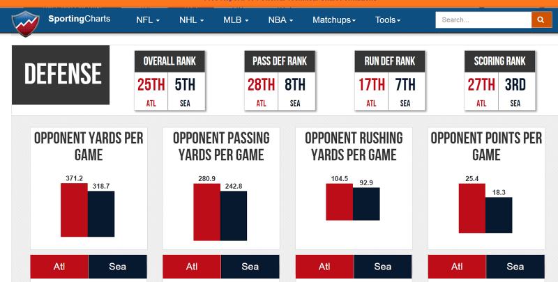 atlanta vs seattle defense yards per game averages
