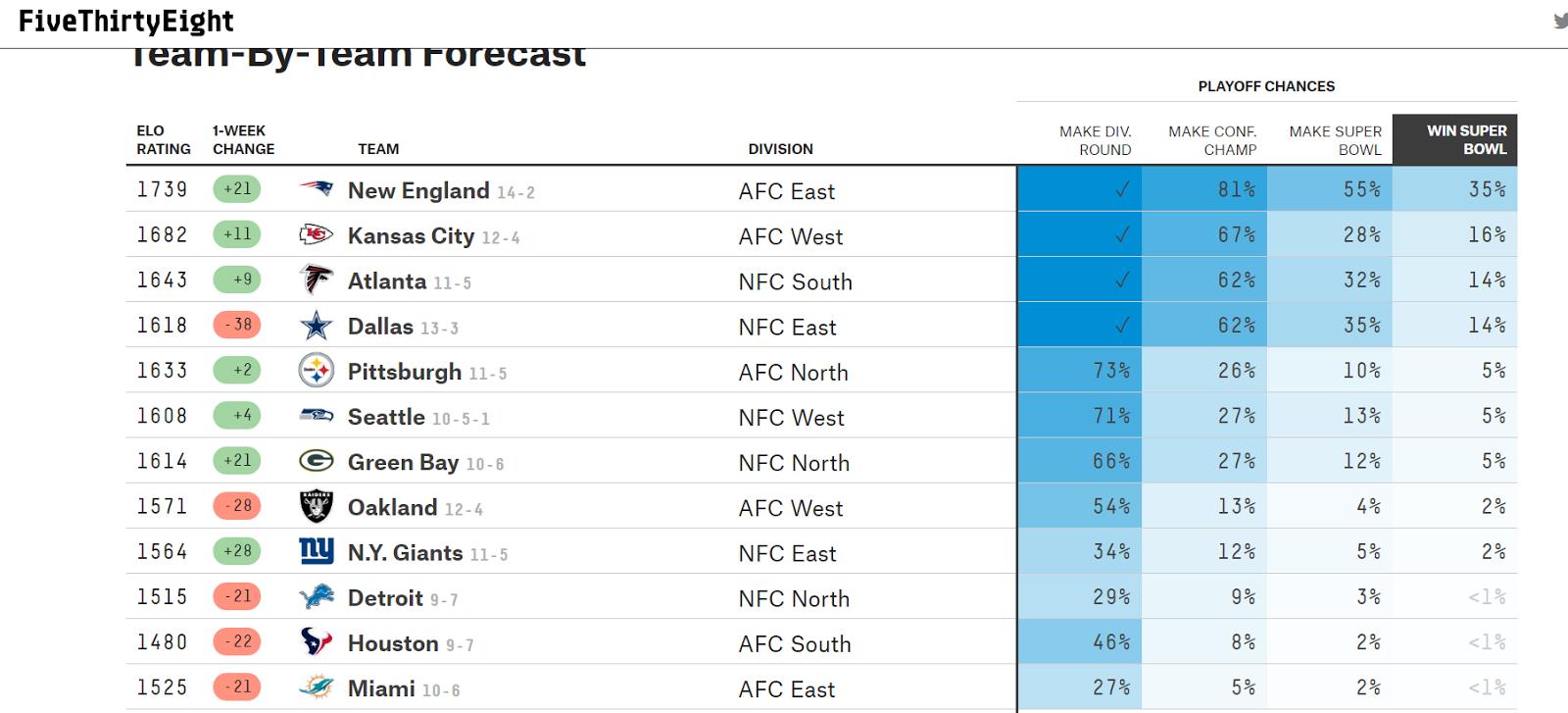 nfl super bowl predictions